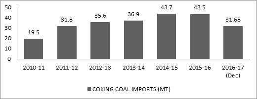 Coking Coal Imports